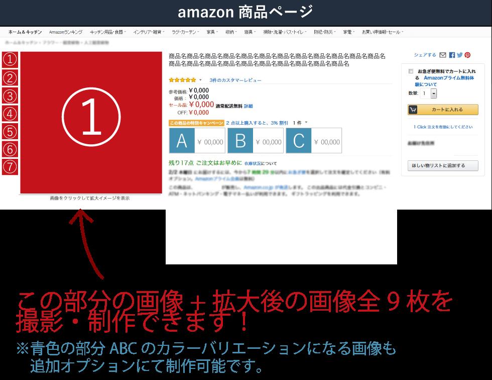 amazon 商品画像プラン解説