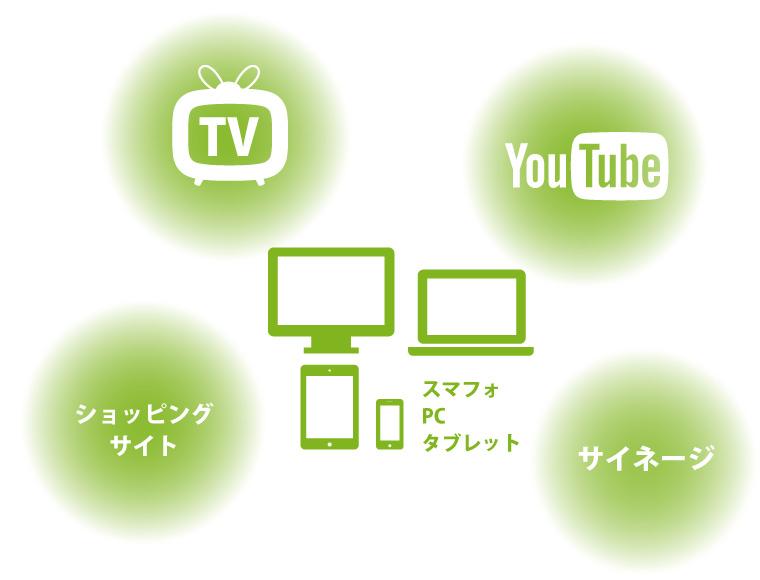 スマフォ PC タブレット TV YouTube ショッピングサイト サイネージ