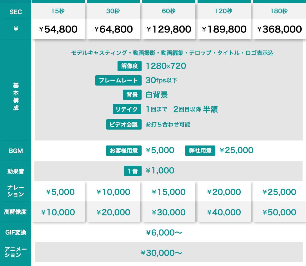 価格表や動画制作の詳細テーブル