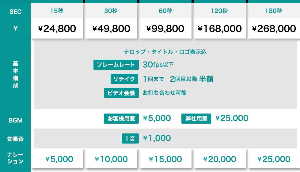 動画制作編集の時間や価格の詳細テーブル